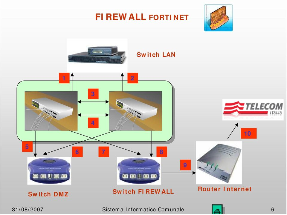Switch FIREWALL Router Internet