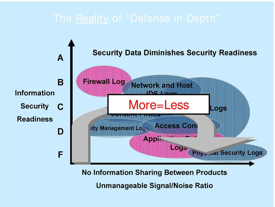 Filters Identity Management Logs More=Less Antivirus Logs Access Control Application
