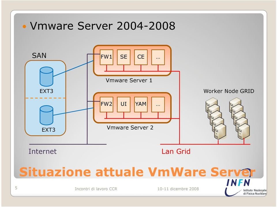 FW2 UI YAM EXT3 Vmware Server 2 Internet
