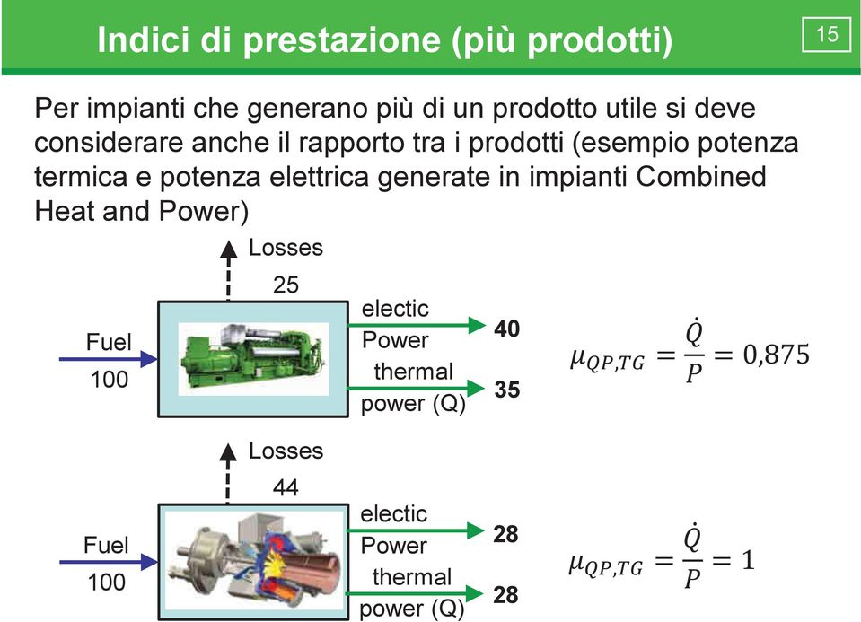 poenza elerica generae in impiani Combined Hea and Power Fuel 100 Losses 25