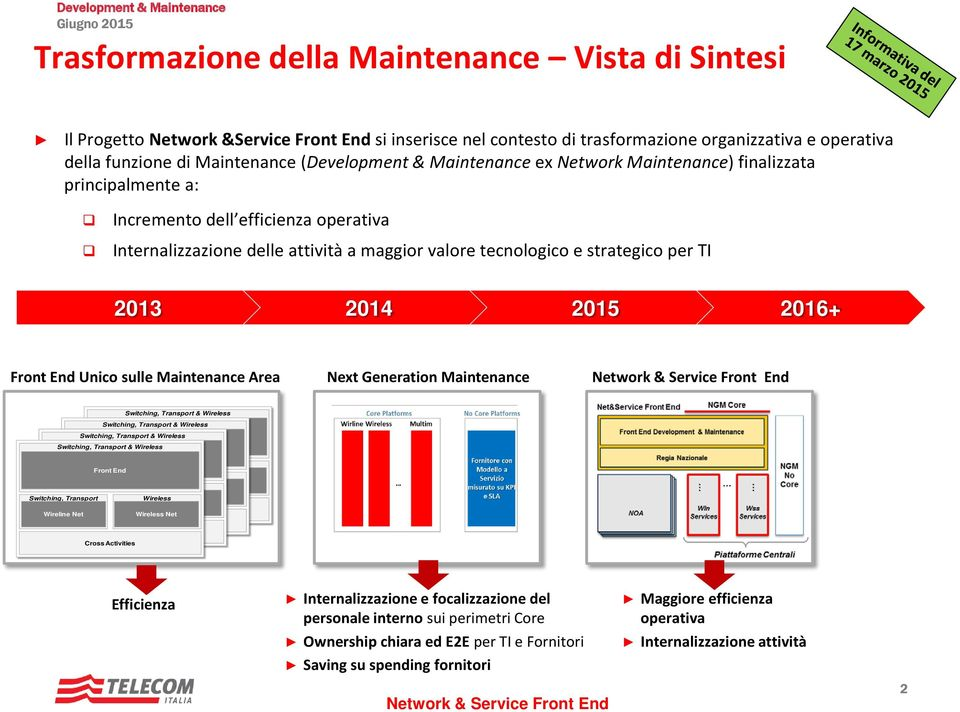strategico per TI 2013 2014 2015 2016+ Front End Unico sulle Maintenance Area Next Generation Maintenance & & & Front End & Front End Front End Front End Net Net Net Net Efficienza