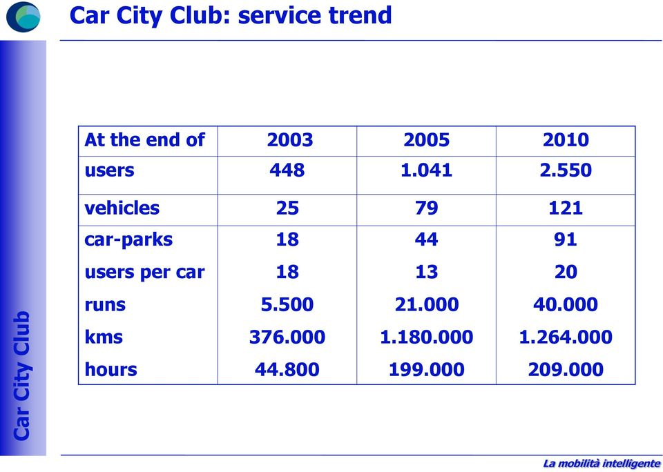 550 vehicles 25 79 121 car-parks users per car runs kms