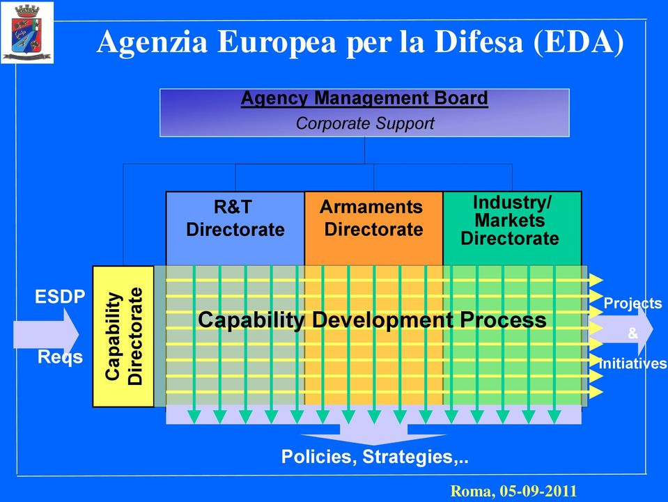 Armaments Directorate Industry/ Markets Directorate ESDP Reqs