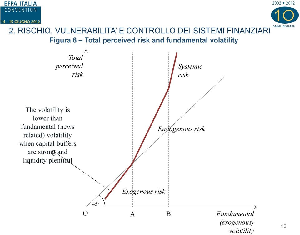 lower than fundamental (news related) volatility when capital buffers are strong and