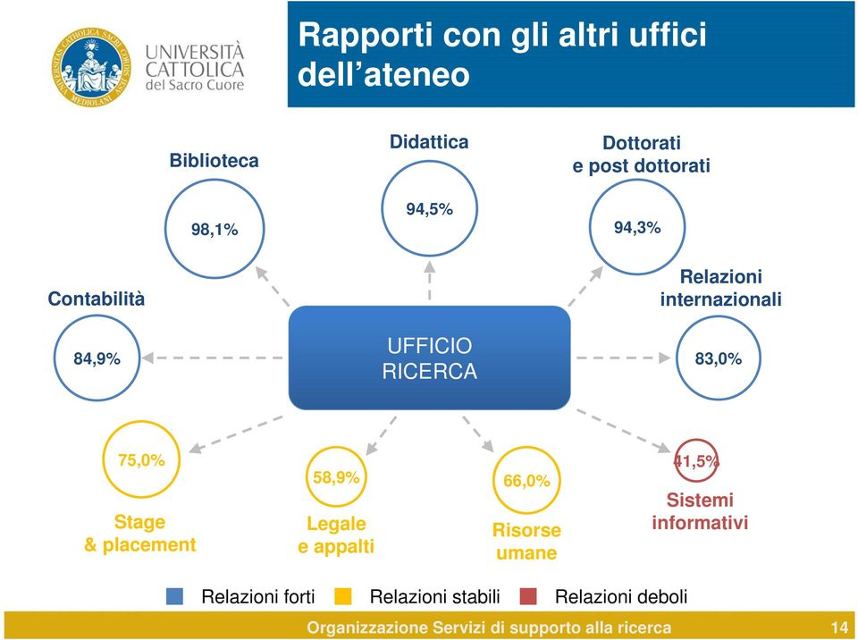 75,0% Stage & placement 58,9% Legale e appalti 66,0% Risorse umane 41,5% Sistemi