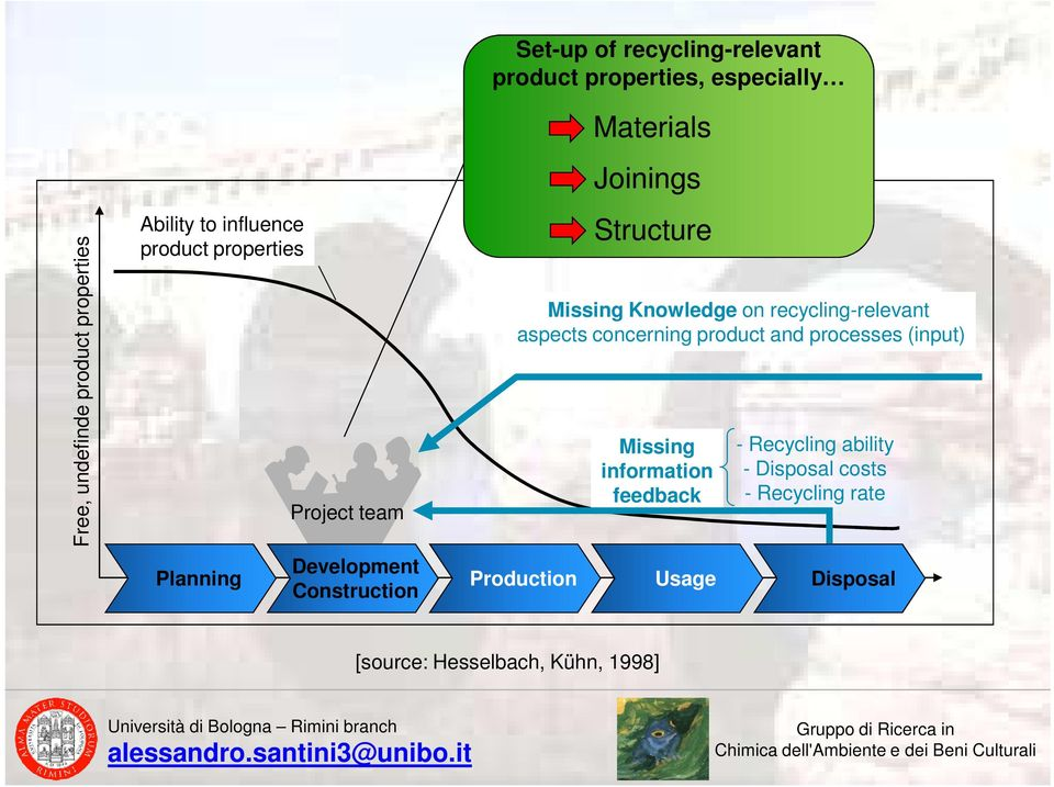 Missing Knowledge on recycling-relevant aspects concerning product and processes (input) Missing information