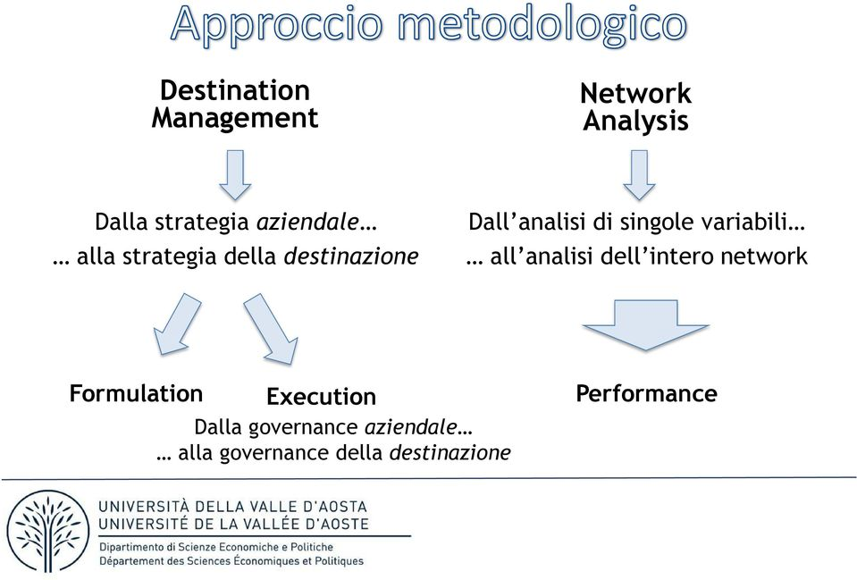 variabili all analisi dell intero network Formulation Execution