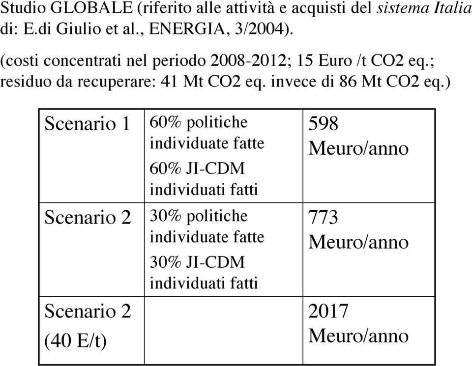 invece di 86 Mt CO2 eq.
