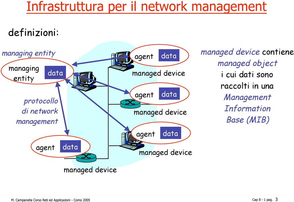 device agent data managed device managed device contiene managed object i cui dati sono raccolti in
