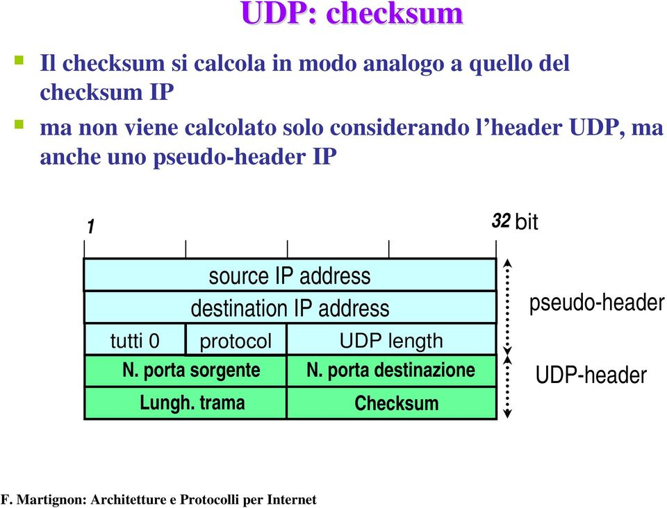 1 32 source IP address destination IP address tutti 0 protocol UDP length N.