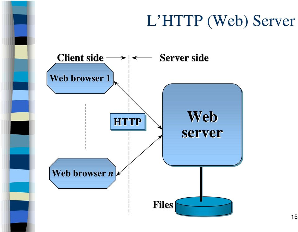 Web browser 1 HTTP Web