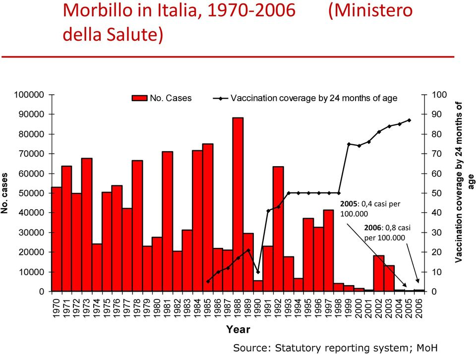 cases Vaccination coverage by 24 months of age Morbillo in Italia, 1970-2006 della Salute) (Ministero 100000 No.