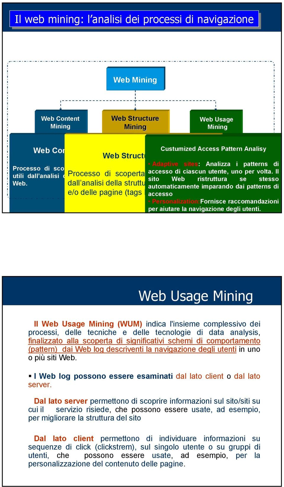 Custumized Web Access Usage Mining Pattern Analisy General General Access Access Pattern Analisy Customized Pattern Analisys Usage Analisys L'insieme Adaptive dei sites: processi, Analizza delle i
