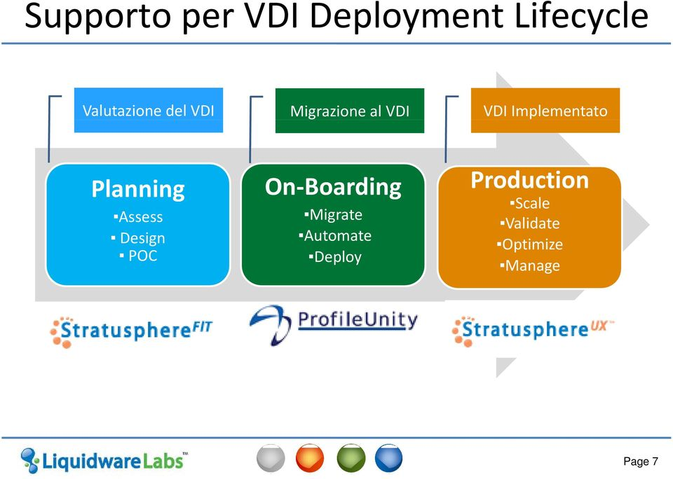 On Boarding Production Assess Design POC Migrate