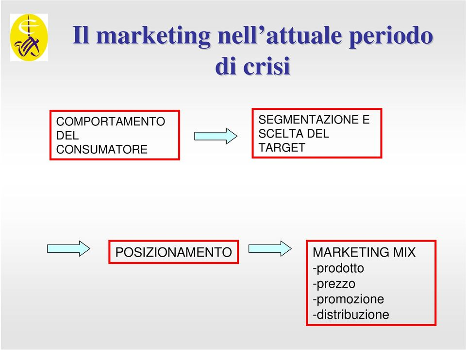 POSIZIONAMENTO MARKETING MIX