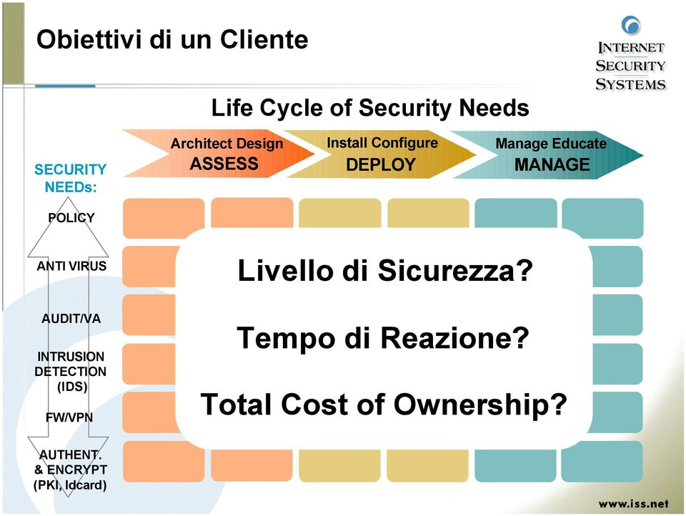 POLICY ANTI VIRUS Livello di Sicurezza?