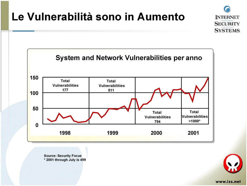 Vulnerabilities 511 50 0 Total Vulnerabilities 794 Total