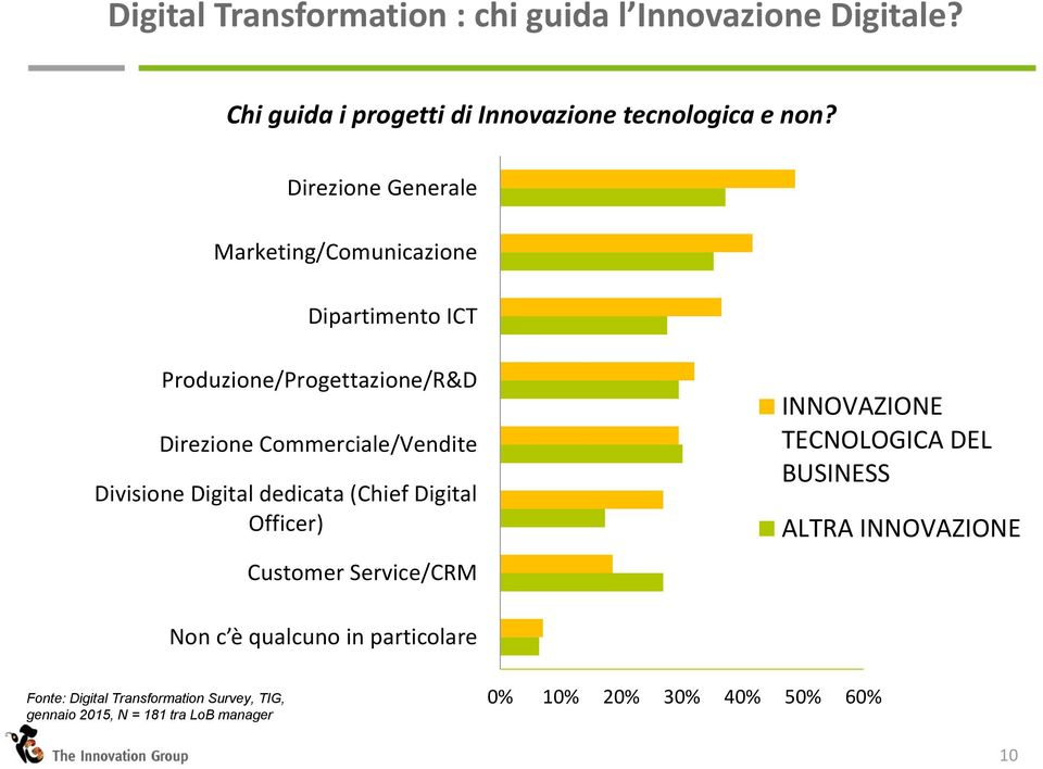 Commerciale/Vendite Divisione Digital dedicata (Chief Digital Officer) Customer Service/CRM INNOVAZIONE