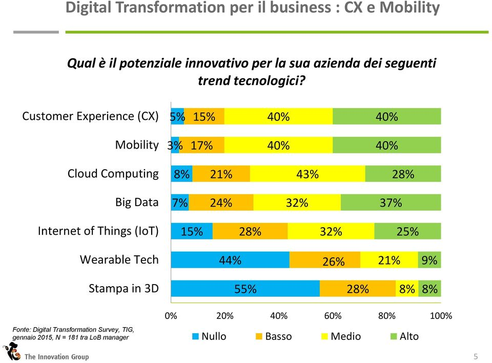 Customer Experience (CX) 5% 15% 40% 40% Mobility 3% 17% 40% 40% Cloud Computing 21% 43% Big Data 7% 24%