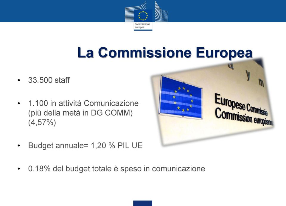 in DG COMM) (4,57%) Budget annuale= 1,20 %