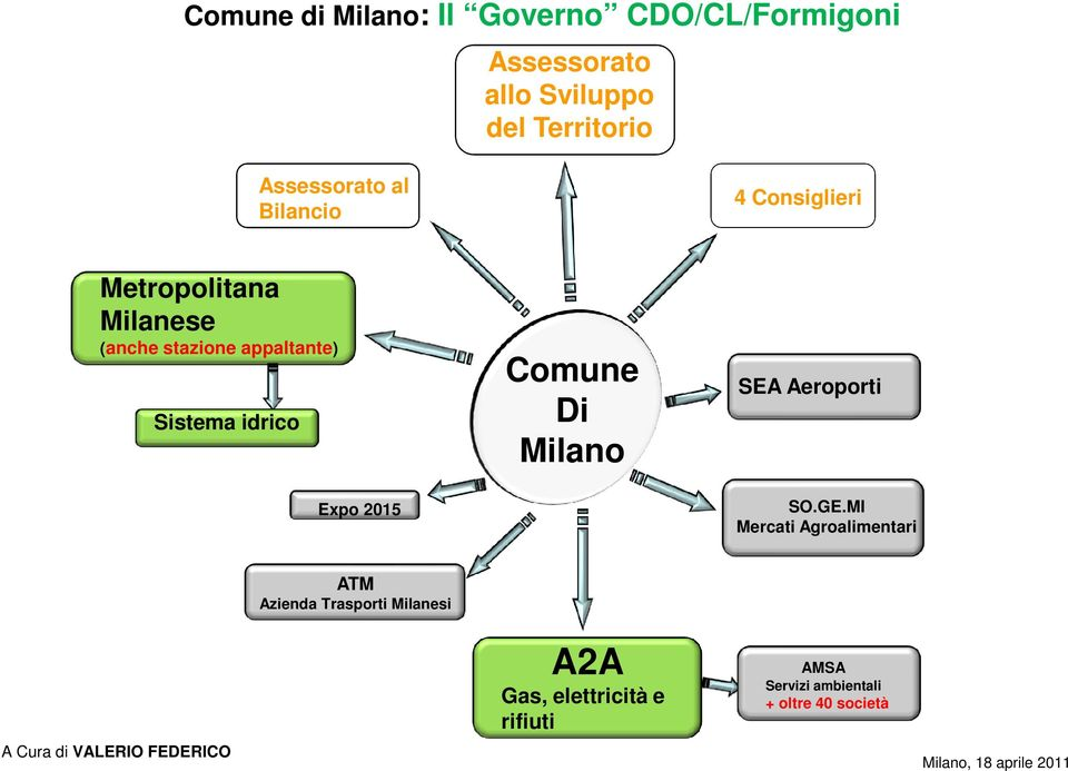 Expo 2015 Comune Di Milano SEA Aeroporti SO.GE.