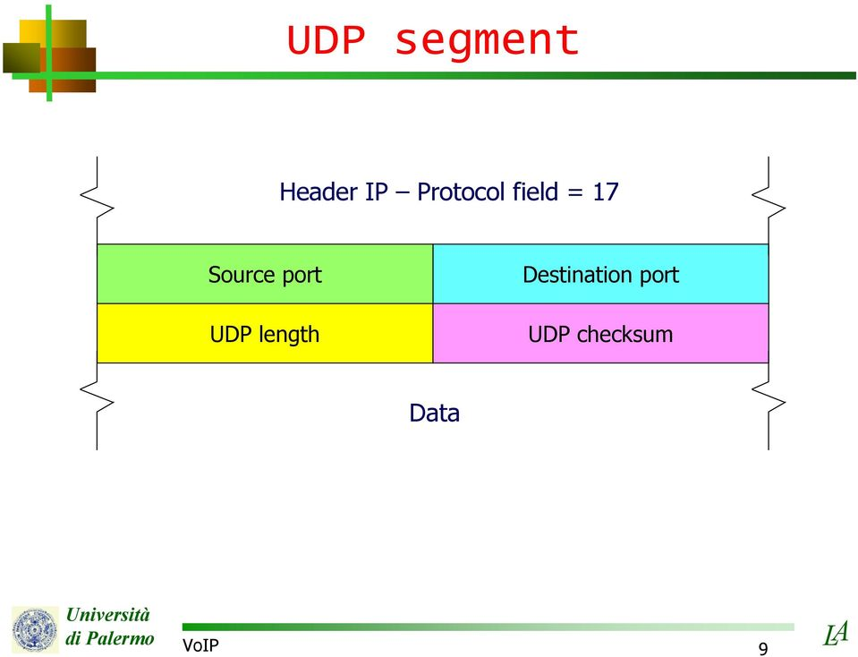port UDP length