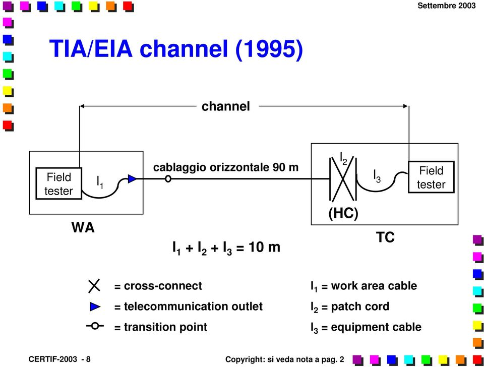 = work area cable = telecommunication outlet l 2 = patch cord = transition