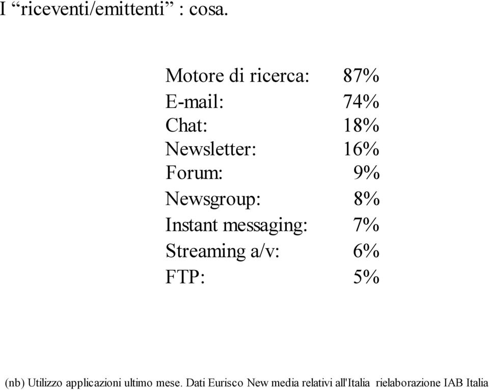 9% Newsgroup: 8% Instant messaging: 7% Streaming a/v: 6% FTP: 5%
