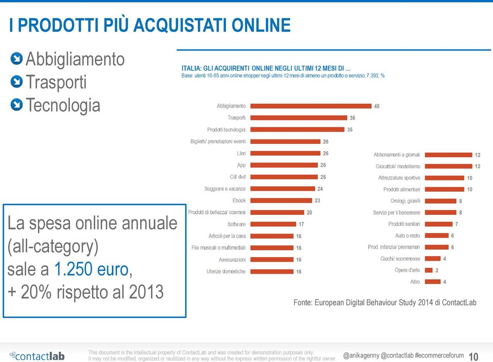 250 euro, + 20% rispetto al 2013 Fonte: European Digital