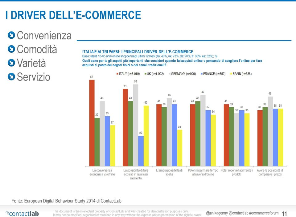 European Digital Behaviour Study 2014 di