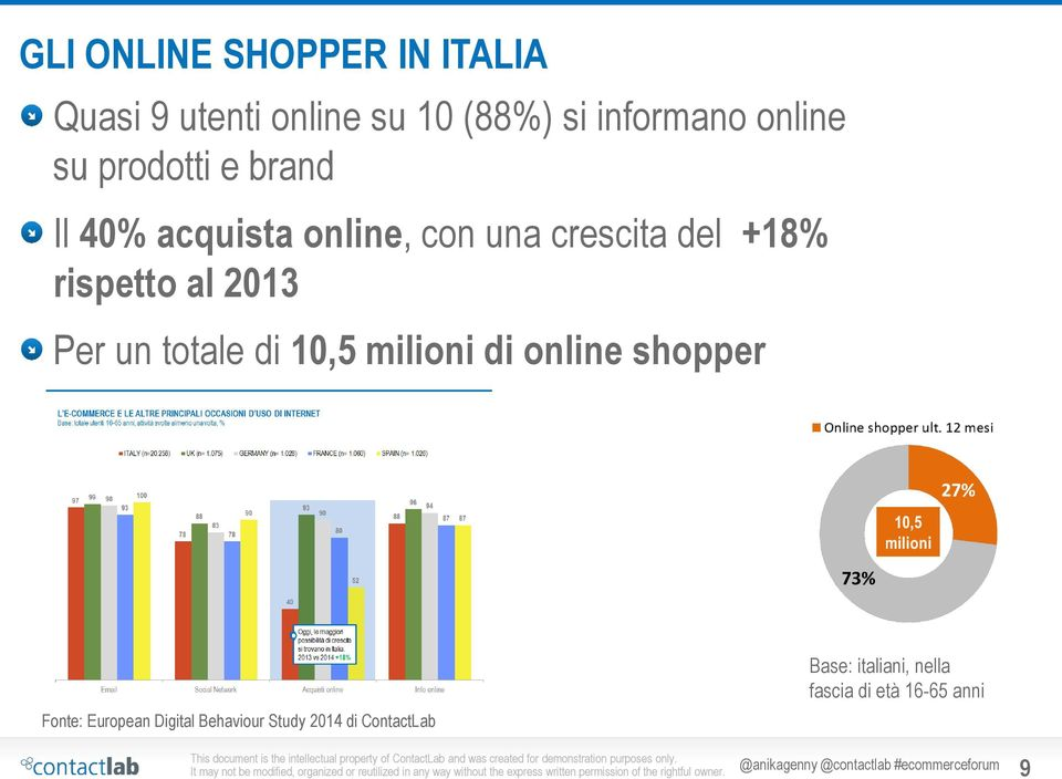 totale di 10,5 milioni di online shopper Fonte: European Digital Behaviour Study 2014 di