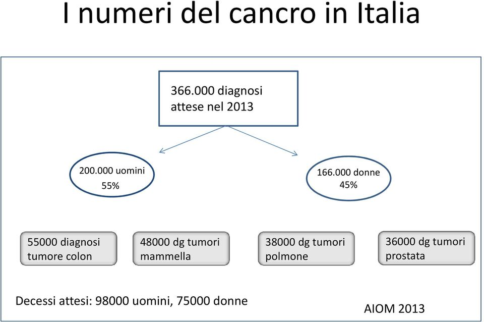 000 donne 45% 55000 diagnosi tumore colon 48000 dg tumori