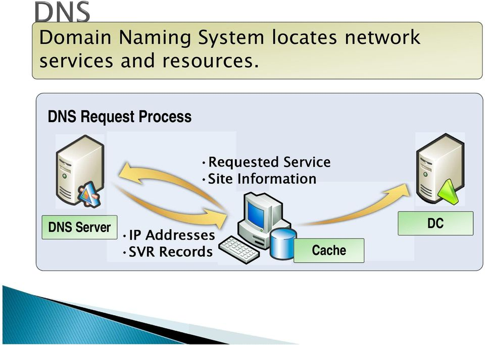 DNS Request Process Requested Service