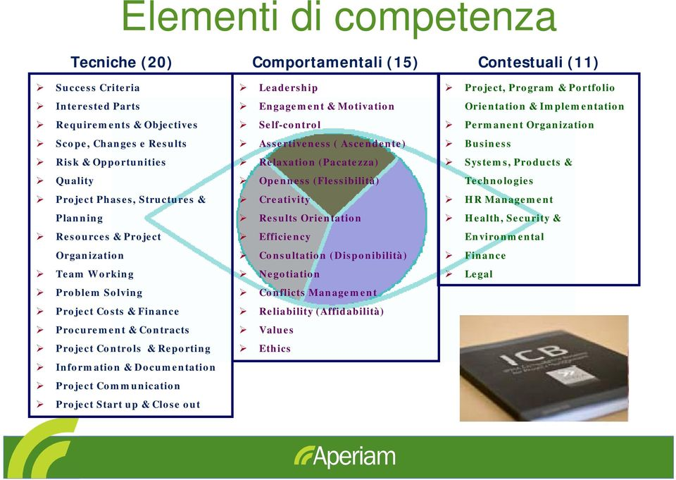 Project Communication Project Start up & Close out Leadership Engagement & Motivation Self-control Assertiveness ( Ascendente) Relaxation (Pacatezza) Openness (Flessibilità) Creativity Results