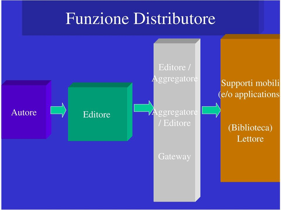 applications) Autore Editore