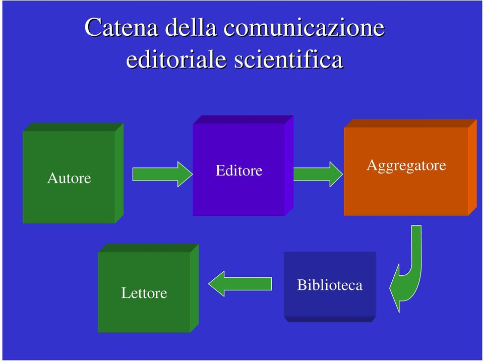 editoriale scientifica