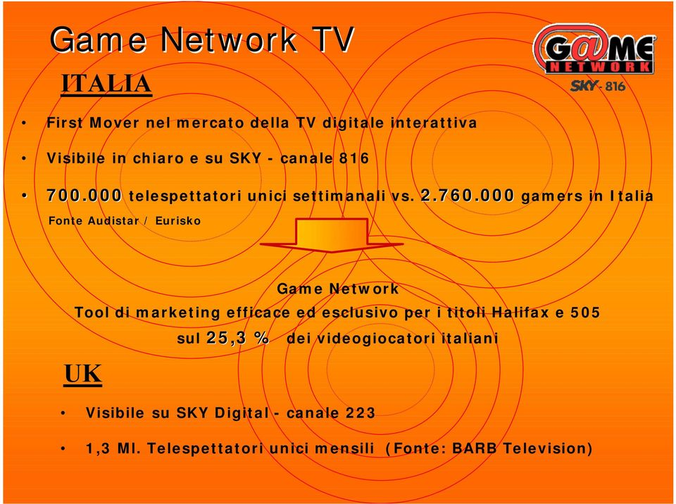 000 gamers in Italia Fonte Audistar / Eurisko Game Network Tool di marketing efficace ed esclusivo per i