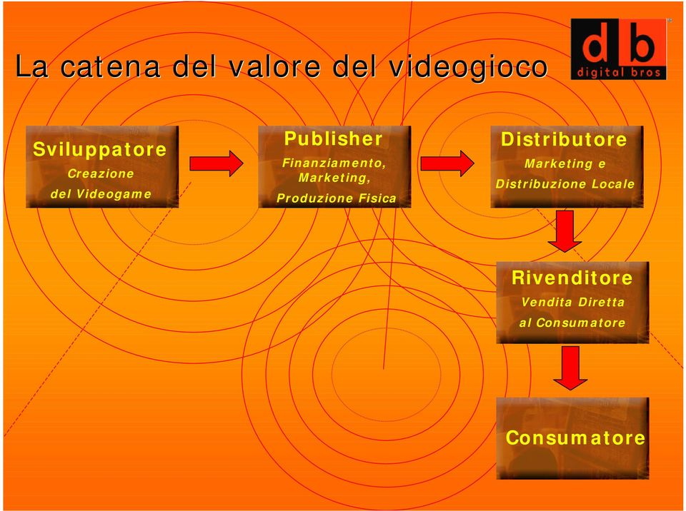 Marketing, Produzione Fisica Distributore Marketing e