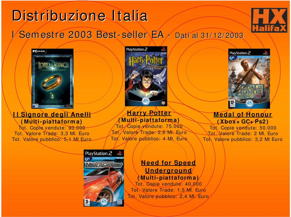 Euro Tot. Valore pubblico: 4 Ml. Euro Medal of Honour (Xbox+GC+Ps2) Tot. Copie vendute: 50.000 Tot. Valore Trade: 2 Ml. Euro Tot.