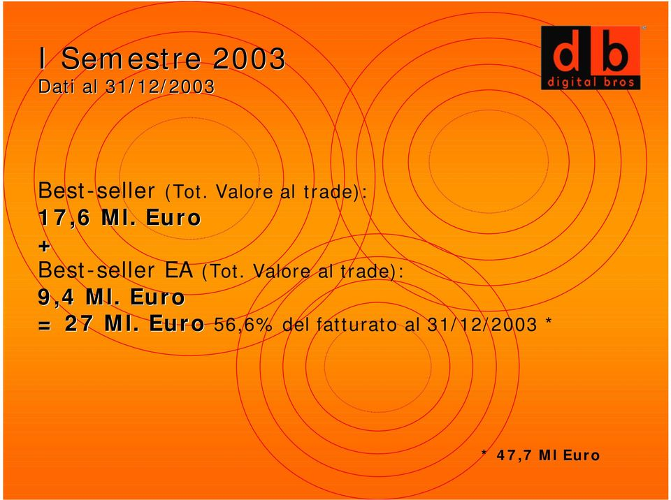 Euro + Best-seller EA (Tot.