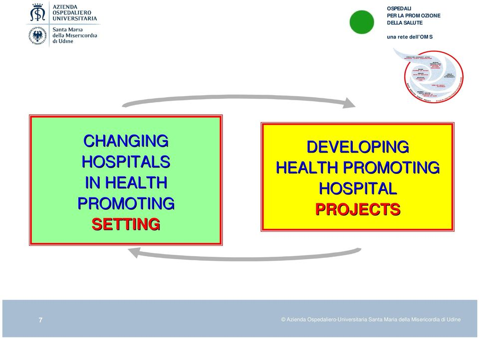 PROMOTING HOSPITAL PROJECTS Azienda