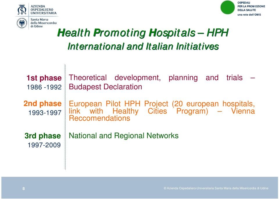 European Pilot HPH Project (20 european hospitals, link with Healthy Cities Program) Vienna