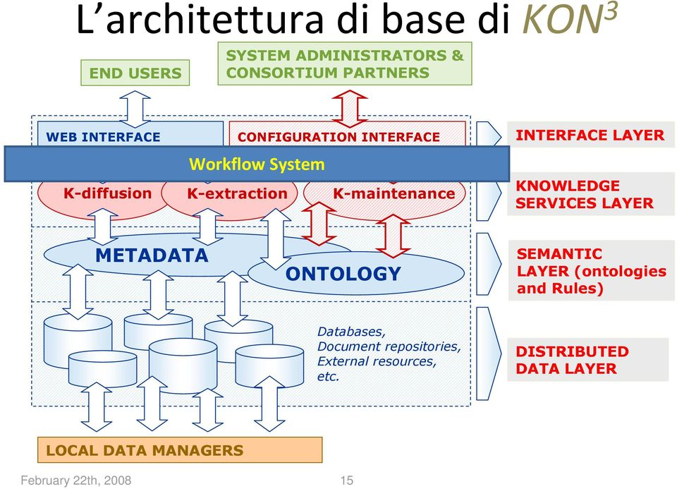 KNOWLEDGE SERVICES LAYER METADATA ONTOLOGY SEMANTIC LAYER (ontologies and Rules) Databases,