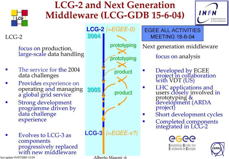 programme driven by data challenge experience Evolves to LCG 3 as components progressively replaced with new middleware 2005 product product LCG-3 (=EGEE-x?