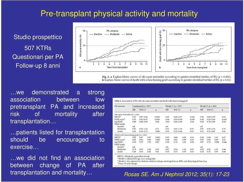 after transplantation patients listed for transplantation should be encouraged to exercise we did not find