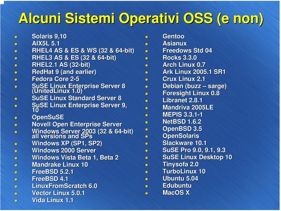 0) SuSE Linux Standard Server 8 SuSE Linux Enterprise Server 9, 10 OpenSuSE Novell Open Enterprise Server Windows Server 2003 (32 & 64-bit) all versions and SPs Windows XP (SP1, SP2) Windows 2000