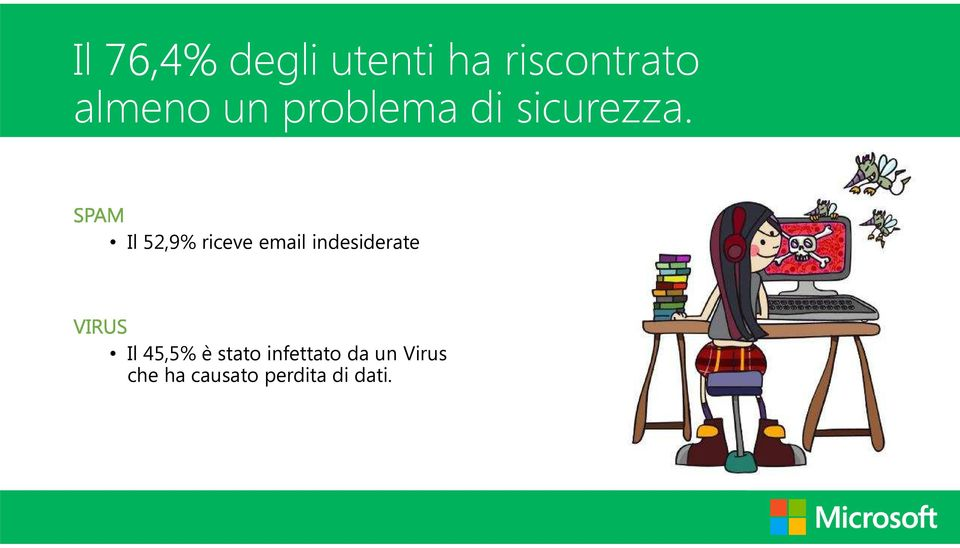 Il 52,9% riceve email indesiderate Il 45,5%