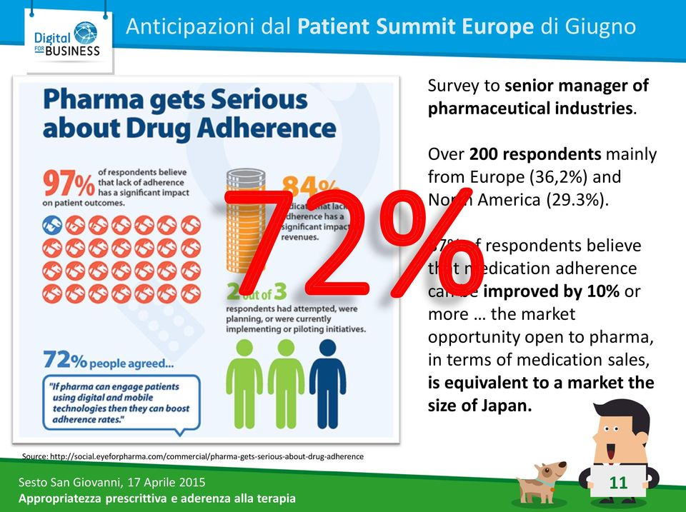 87% of respondents believe that medication adherence can be improved by 10% or more the market opportunity open to