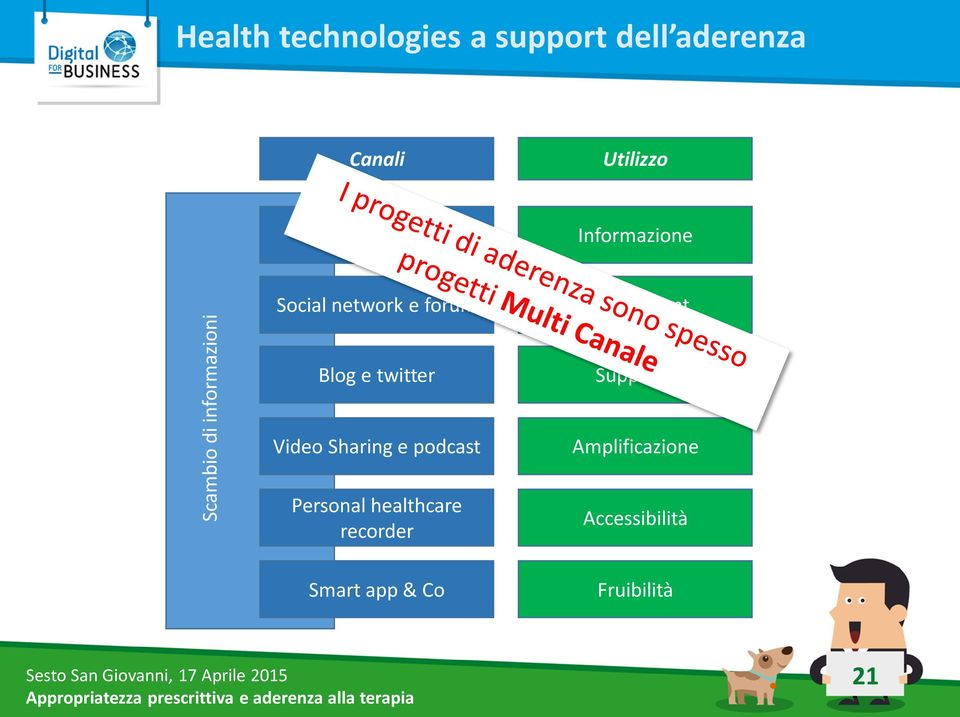 Blog e twitter Supporto Video Sharing e podcast Personal healthcare