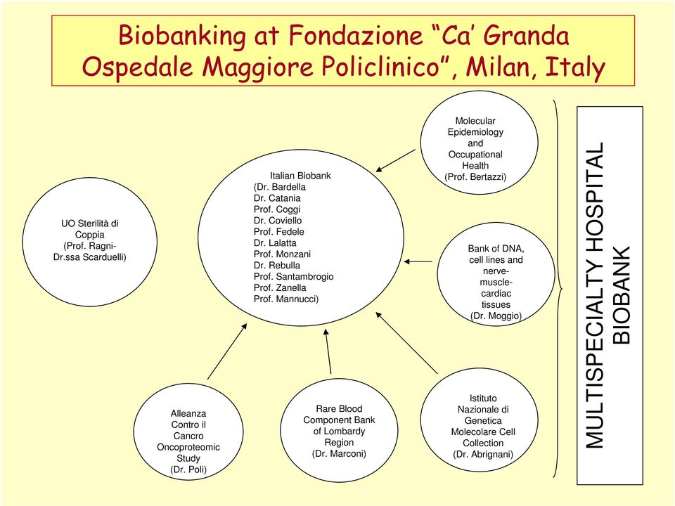 Mannucci) Rare Blood Component Bank of Lombardy Region (Dr. Marconi) Molecular Epidemiology and Occupational Health (Prof.